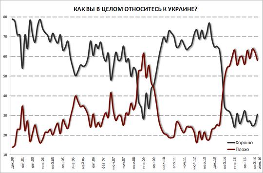 Lviv - Ukraine crisis. News in brief. Monday 22 August. [Ukrainian sources]  95_main