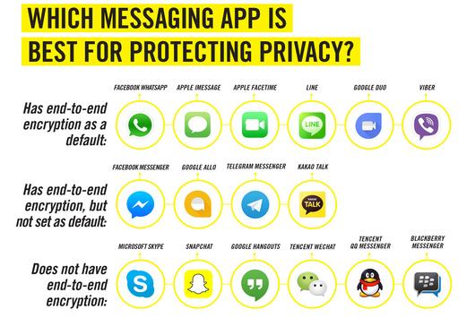 Facebook Messenger таWhatsApp назвали найзахищенішими месенджерами