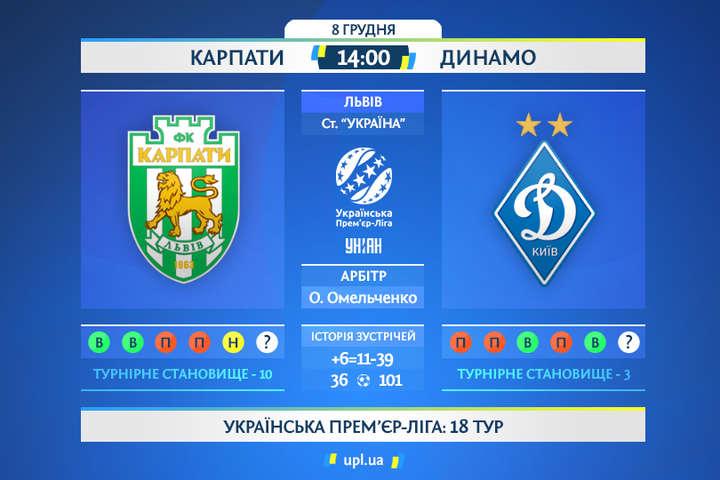 Прем'єр-ліга. Взяти реванш за поразку у першому колі. Анонс матчу «Карпати» – «Динамо»