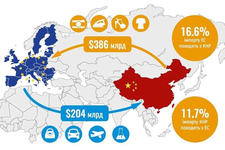 Проект«Один пояс, один шлях» - це глобальний геоекономічний проект Китаю - Прем'єр Італії обіцяє захистити стратегічні активи країни на фоні участі в китайському проекті