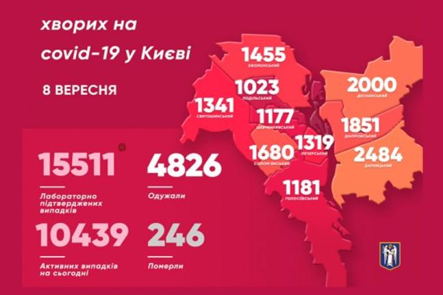 <p>Станом на 8 вересня у столиці виявили 15,5 тис. хворих на Covid-19. 246 з них померли</p> — Київ «помаранчевий». Як медики готуються до нового етапу боротьби з Сovid-19