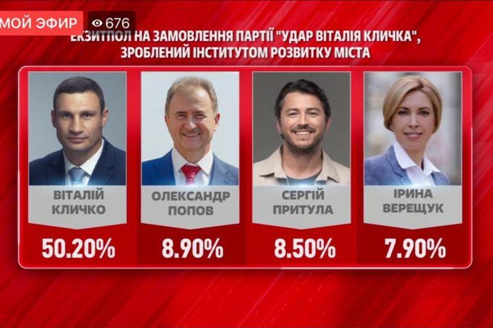 Партія Віталія Кличка – «УДАР» лідирує на місцевих виборах — Екзитпол на замовлення «Удару»: Кличко набрав 50,2%, його партія – 22%