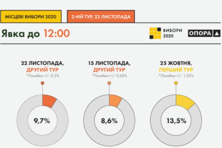 Спостерігачі фіксують наднизьку явку під час другого туру місцевих виборів — Спостерігачі констатують наднизьку явку на місцевих виборах: 10% на 12:00