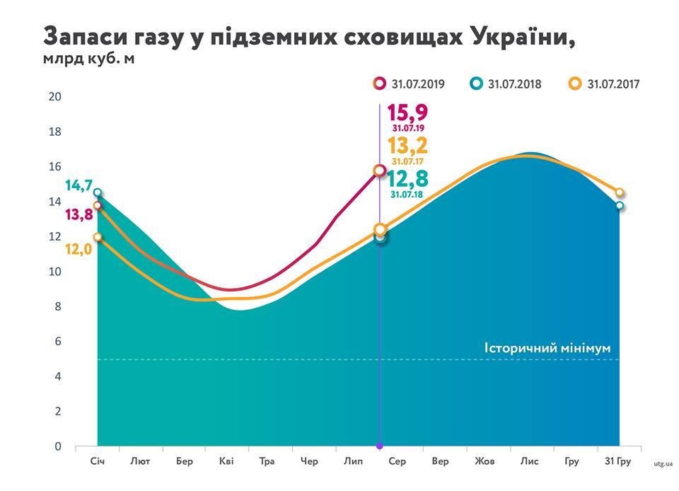 Інфографіка: facebook.com/NaftogazUA