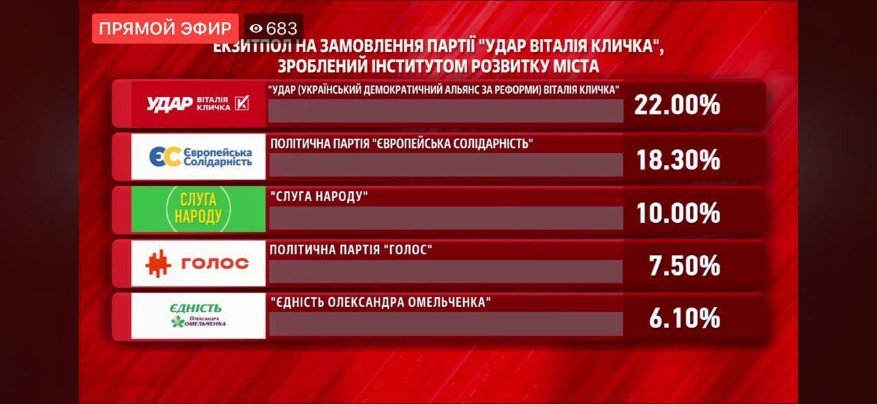Найбільшу кількість голосів на виборах в Київраду отримала партія Віталія Кличка – «УДАР»