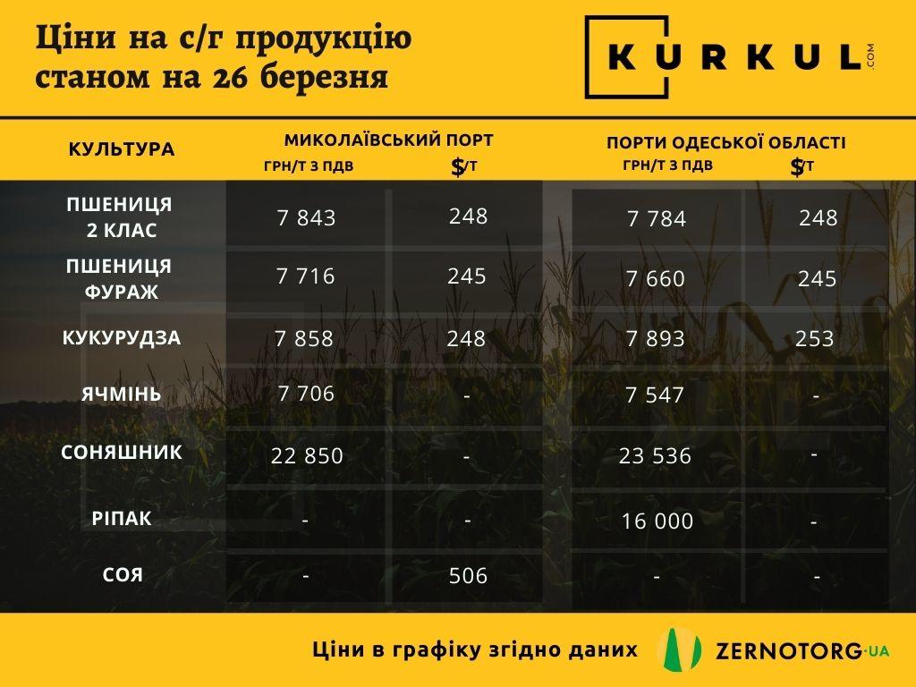 Ціна на соняшник продовжує рекордно зростати