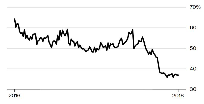 Рейтинг схвалення Путіна за даними ВЦВГД (ВЦИОМ, Всероссийский центр изучения общественного мнения, - рос.)