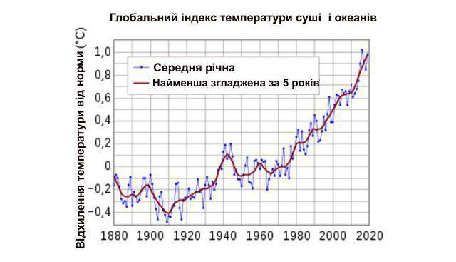 Підвищення температури поверхні Землі з кінця XIX століття