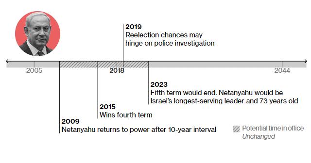 2009 – Нетаньяху повертається до влади після 9-річної перерви 2015 – йде на четвертий термін 2023 – закінчення 4-го терміну. Довше Нетаньяху не зможе лишатися при владі.