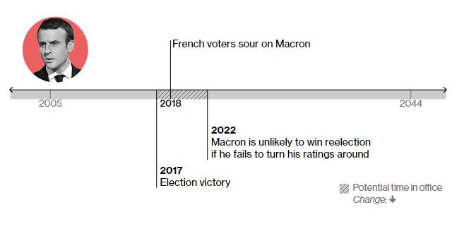 2017 – стає президентом Франції 2018 – виборці все більше розчарувуються у Макроні Маловірогідно, що Макрон одержить перемогу на наступних виборах 2022 року