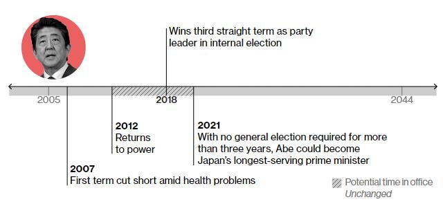 2007 – йде з влади через проблеми зі здоров'ям 2012 – повертається до влади 2018 – залишається на третій термін 2012 – наступні вибори, на яких, за законом, він вже не зможе балотуватися