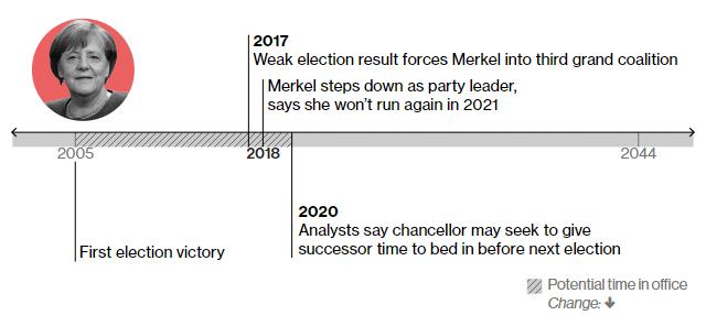 2005 – перша перемога на виборах 2017 – перемога на виборах із дуже хитким результатом 2018 – Меркель складає із себе повноваження лідера партії ХДС та заявляє, що не братиме участі у наступних виборах у 2021 році 2020 – за прогнозами аналітиків, за рік до планових виборів Меркель може знайти собі наступника