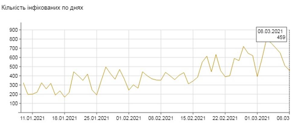 8 березня уряд країни оприлюднив інформацію про 459 випадків інфікування на день, 9 березня цей показник склав 588