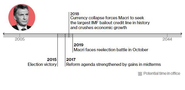 2015 – здобуває перемогу на виборах президента 2018 – економічна криза обвалює рейтинги політика У жовтні 2019-го мають відбутися наступні вибори, які Макрі, як прогнозують, програє
