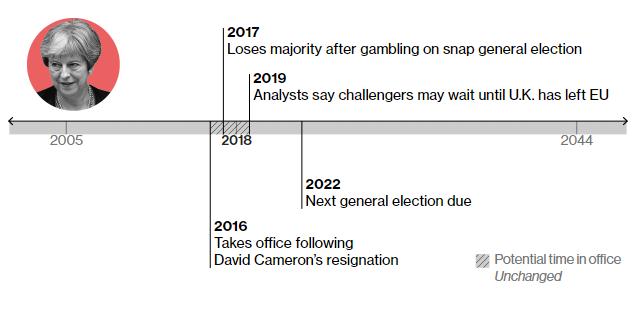 2016 – стає главою уряду Великобританії 2017 – втрачає рейтинг та більшість у парламенті Вірогідно, залишатиметься при владі до наступного року