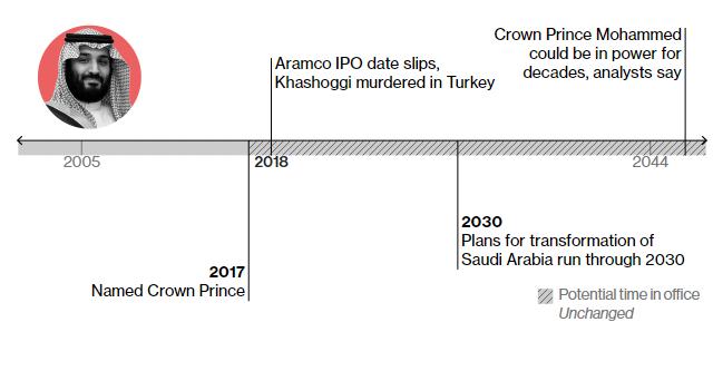 Мухаммед Бін Салман 2017 – отримав титул наслідного принца 2018 – вбивство Хашоггі у Туреччині 2030 – до цього року Бін Садаман планує докорінно змінити економічну модель королівства На думку аналітиків, може залишатися при владі до 2044 і довше