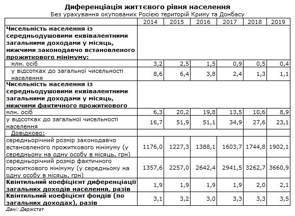 9 миллионов украинцев живут за чертой бедности: данные Госстата
