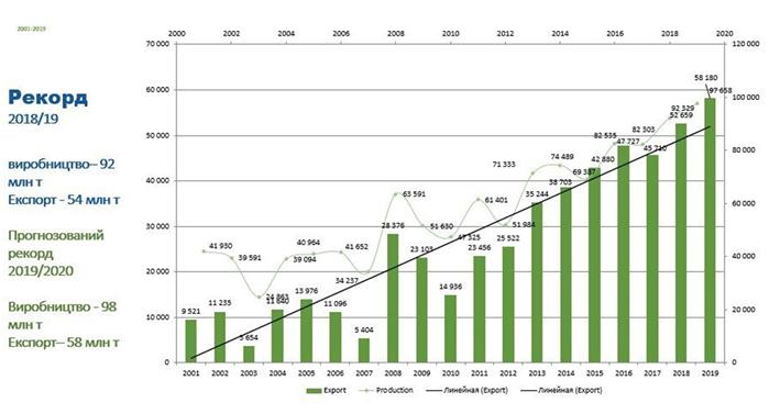 Загальний урожай 2019 року, разом з олійними культурами, теж був рекордним і склав майже 98 млн тонн (дані: Українська зернова асоціація)