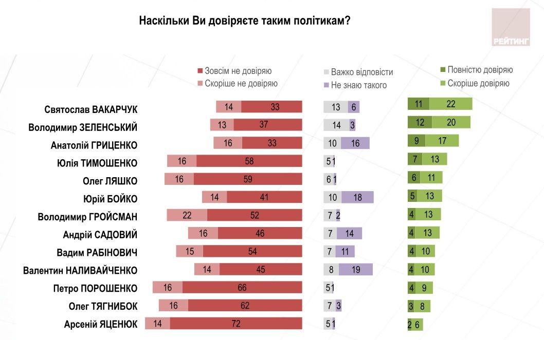 Порошенко непотрапляє вТОП-3 кандидатів напрезидентство— опитування