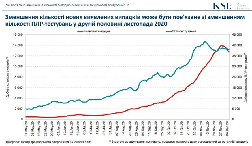 «Блакитна лінія показує динаміку ПЛР-тестувань. За останні тижні вона впала і продовжує знижується», ─ коментує Ганиченко