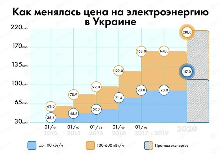 Как менялся тариф на электроэнергию в Украине