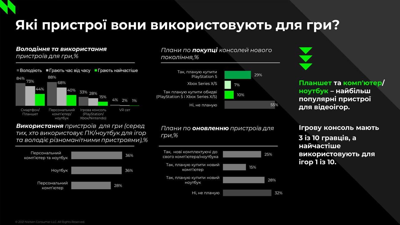 На відміну від розвинутих країн, у яких дві третини гравців використовують для ігор консолі, в Україні у геймерів переважають персональні комп'ютери і ноутбуки