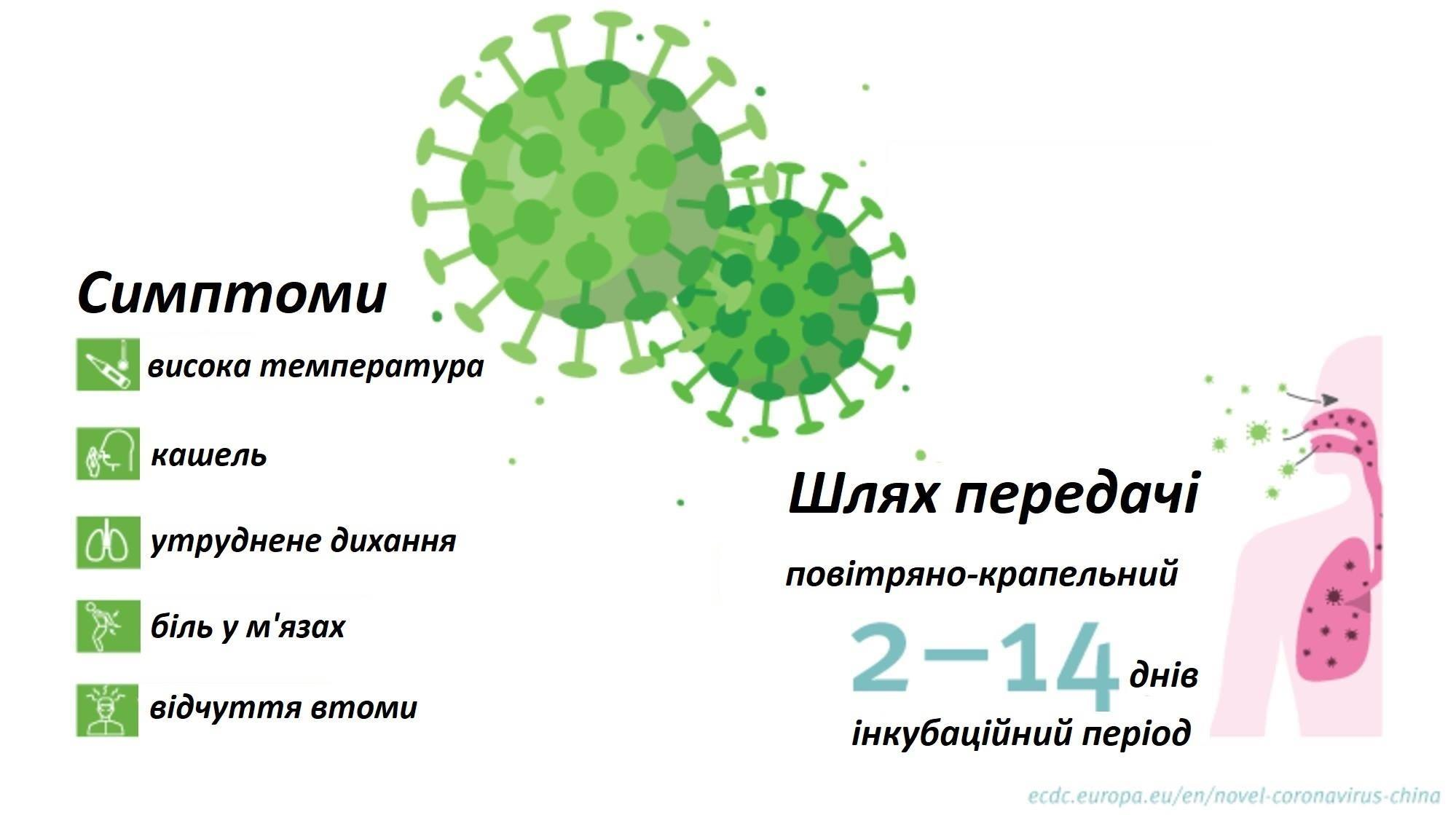 Все про коронавірус: шляхи передачі, симптоми, лікування ...