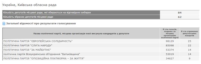 Дані сайту ЦВК