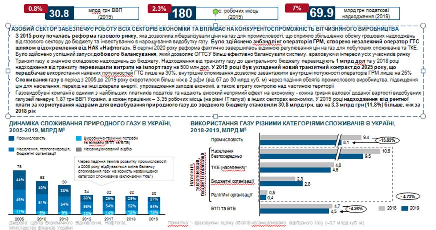 Газовий сектор України в цифрах (Центр економічного відновлення)