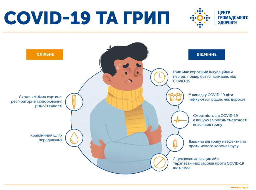 І грип, і Covid-19 є вірусами респіраторної групи інфекцій, однак відмінностей у класичному перебігу цих захворювань чимало