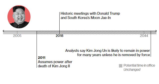 Кім Чен Ин 2011 – стає правителем Північної Кореї 2018 – історична зустріч із Трампом та президентом Південної Кореї На думку аналітиків, може залишатися при владі до 2044 і довше