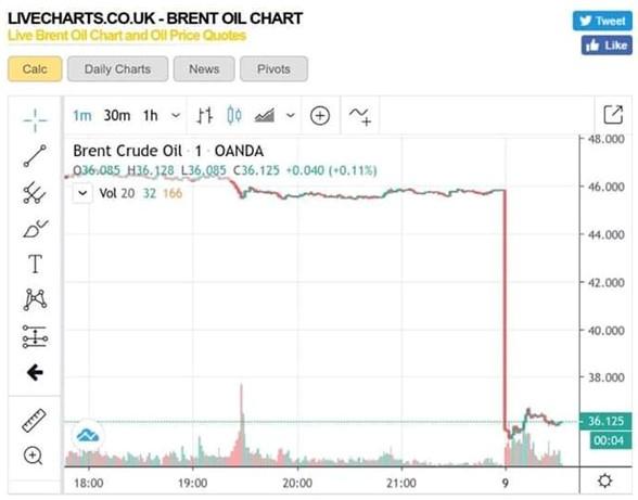 Як падав Brent (Facebook)
