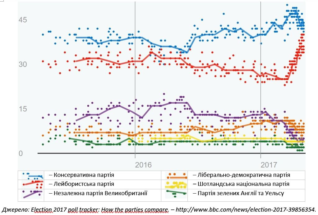 Джерело: Election 2017 poll tracker: How the parties compare. – http://www.bbc.com/news/election-2017-39856354