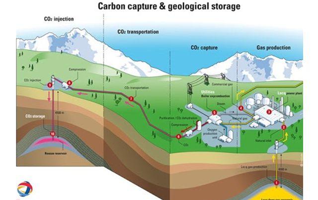 Етапи технології уловлювання та зберігання вуглецю