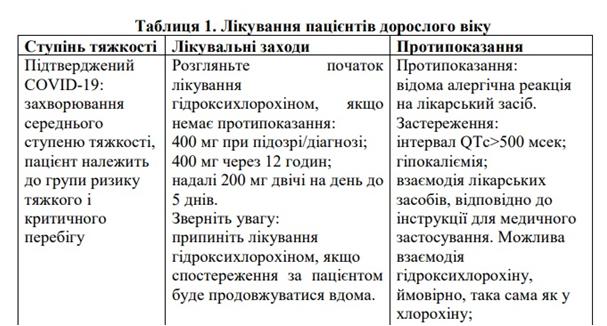 Гідроксихлорохін вказаний в українському медпротоколі лікування коронавірусної хвороби