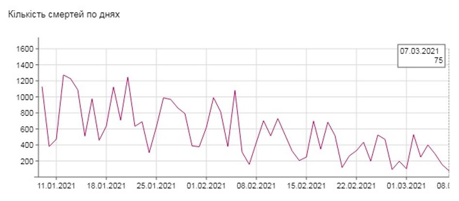 Показник кількості померлих на добу 7 березня найнижчий від початку року: 75 летальних випадків