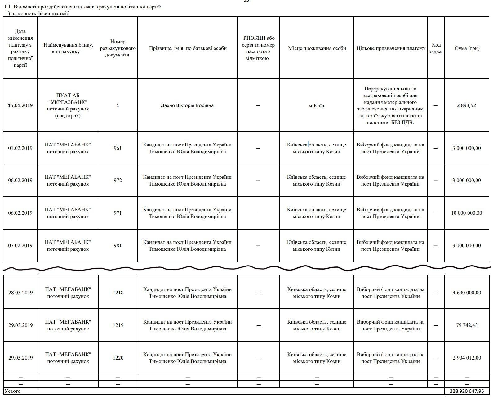 Переведення коштів до виборчого фонду лідерці партії Юлії Тимошенко — найбільший пункт витрат партії
