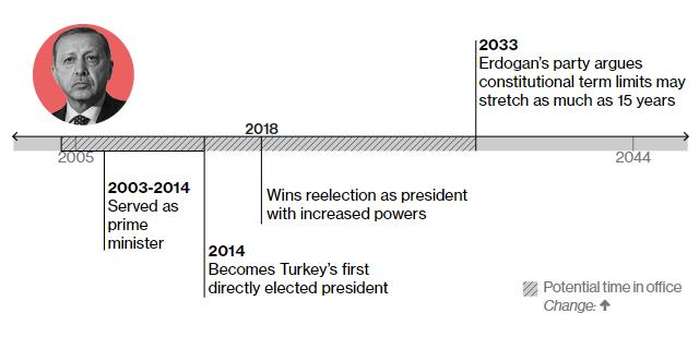 Реджеп Тайїп Ердоган 2003-2014 – був прем'єр-міністром Туреччини 2014 – стає президентом країни 2018 – вдруге стає президентом 2033 – до цієї дати може офіційно залишатися при владі за умов внесення змін до конституції