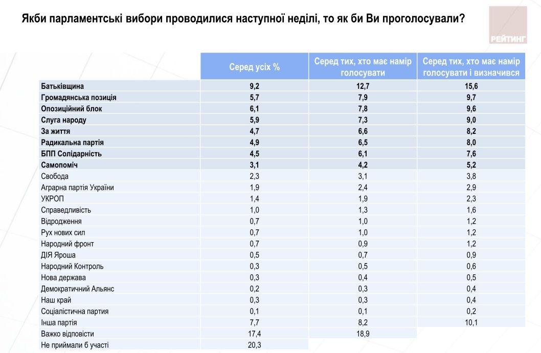 Упрезидентському рейтингу українців лідирує кандидат «Невизначився»
