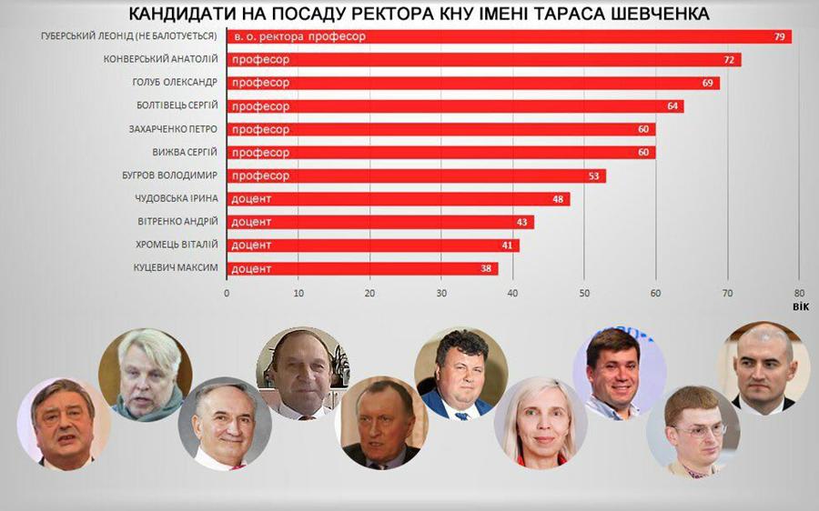 Зліва направо — кандидати, Леонід Губерський дан для порівняння (джерело: facebook.com/rektorguberski)