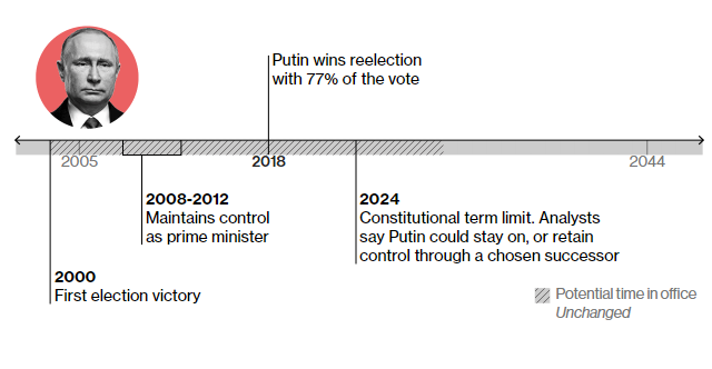 2000- перша перемога на виборах президента РФ 2008-2012 – утримує контроль над владою на посаді прем'єр-міністра 2018 – виграє перевибори президента із офіційним результатом 77%