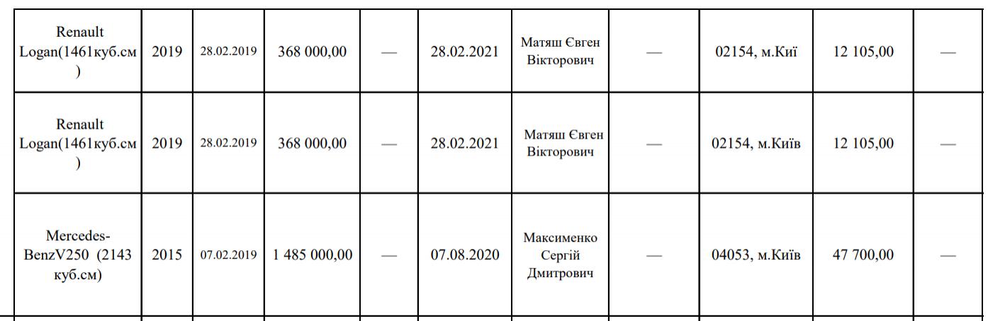 Користування автівкою Mercedes Benz V250 2015 року випуску коштує партії майже за 50 тис. грн за 3 місяці
