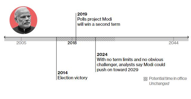 2014 – перемога на виборах 2019 – за попередніми опитуваннями, Моді може перемогти на наступних президентських виборах у 2019 році 2024 – за прогнозами експертів, може піти на наступний термін, якщо не з'являться законодавчі перепони