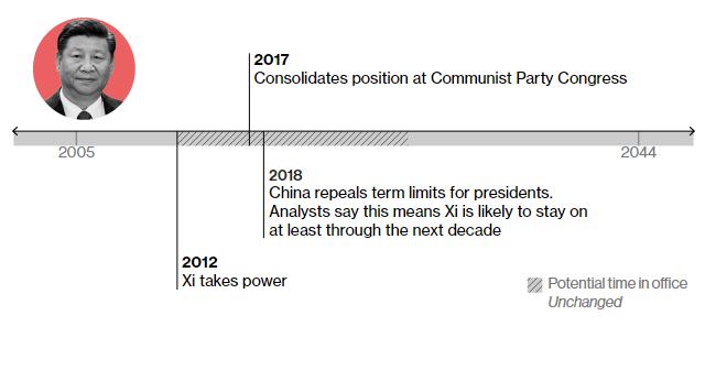 2012 – отримує владу 2018 – процес внесення змін до Основного закону, що передбачає подовження терміну повноважень президента. За словами аналітиків, завдяки цьому Сі моєе лишатися при владі ще не менше 12 років.