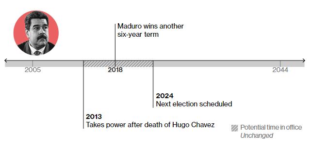 2013 – отримує владу після смерті Уго Чавеса 2018 – перемагає на виборах. За прогнозами експертів, залишатиметься при владі до 2024 року, тобто, до наступних виборів