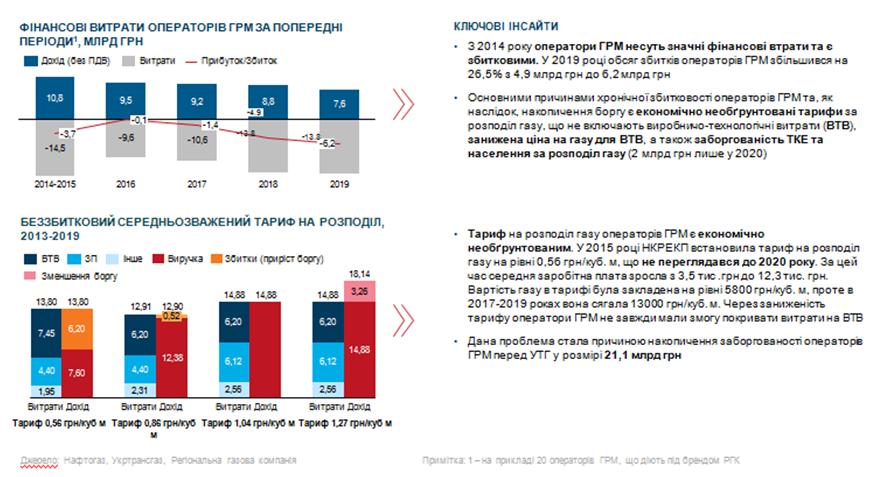 Результати неефективного державного регулювання (Центр економічного відновлення)