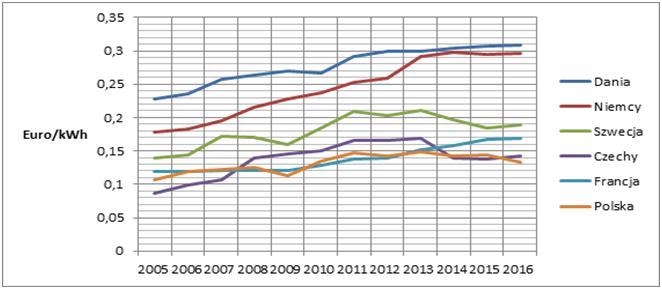 Ціни для побутових споживачів в країнах Європи зростали поступово