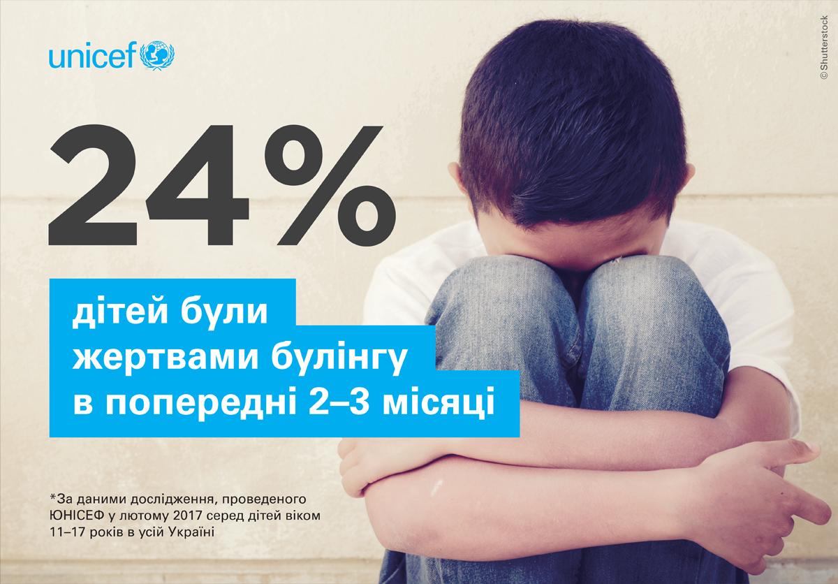 24% були жертвами булінгу