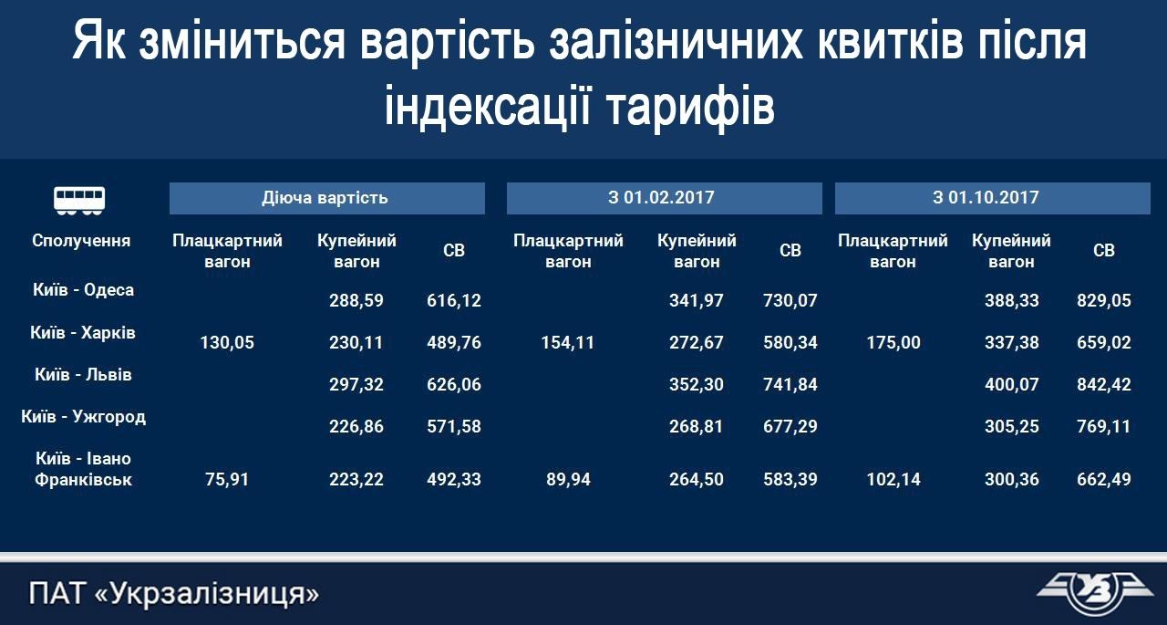 Укрзалізниця оприлюднила нові ціни на квитки у 2017 році
