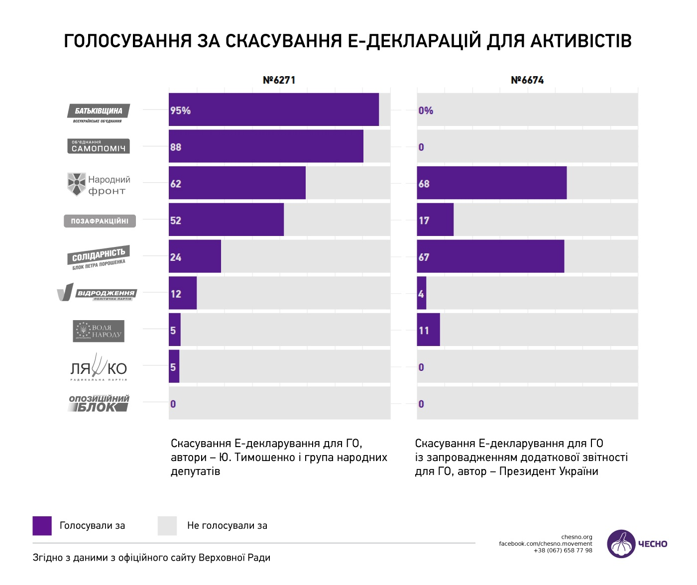 Інфографіка голосування за скасування е-декларування для громадських активістів. Джерело: